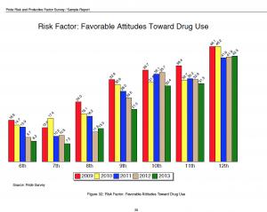 RPF Chart