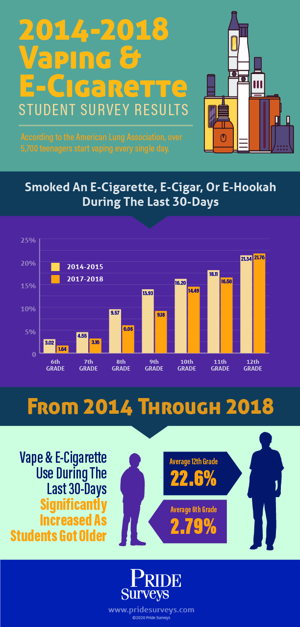 E-Cigarette Usage, Vaping, Student Surveys