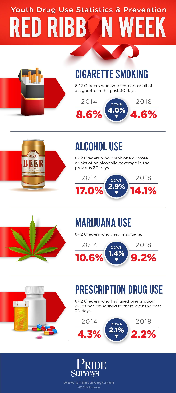 Drug use, Pride Surveys, Drug Prevention