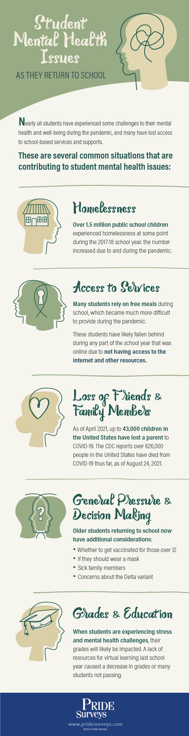 Pride Surveys Mental Health Infographic